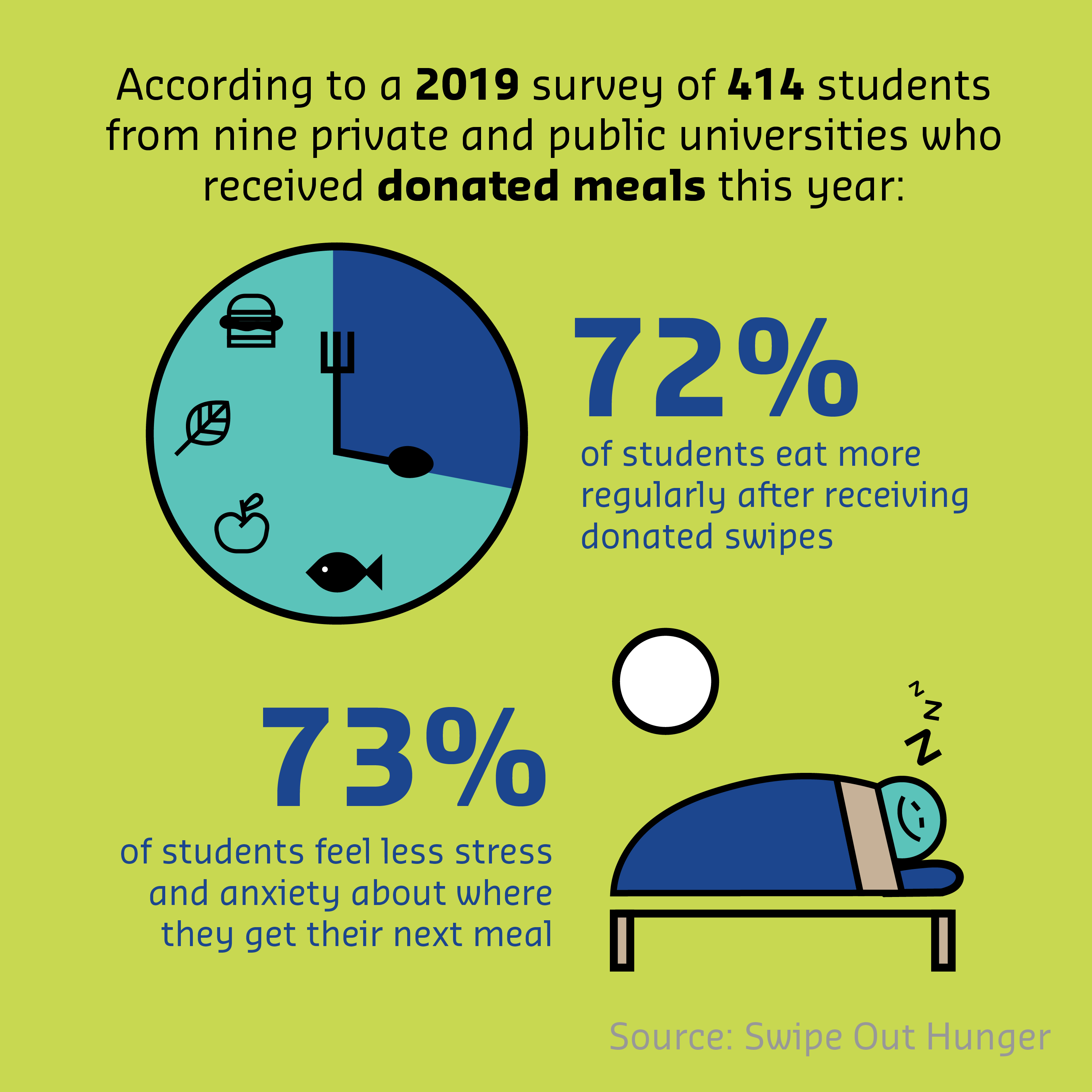 Swipe Out Hunger infographic