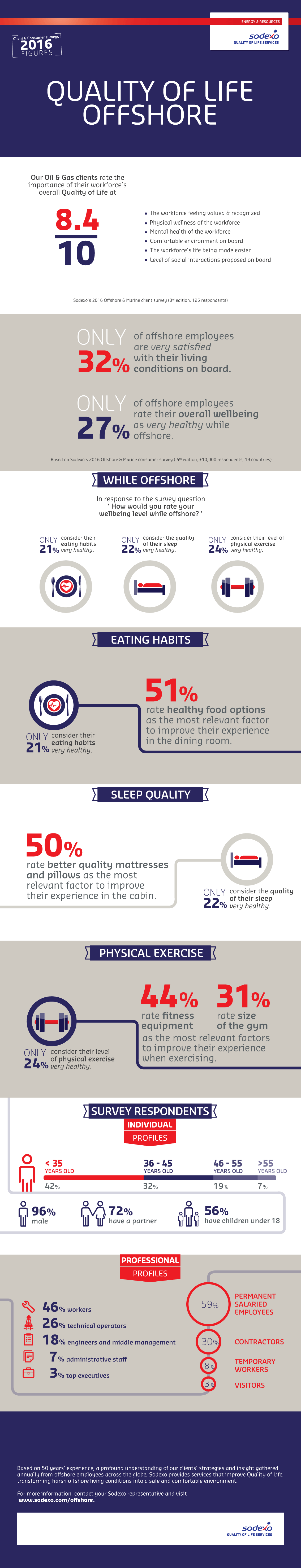 Sodexo Quality of Life for Offshore employees - Study 2016