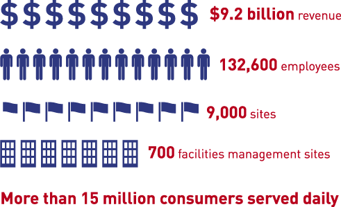 Sodexo by the Numbers